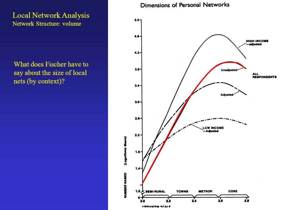 Local Network Analysis Network Structure: volume Density is the average value of the relation among all pairs of ties.