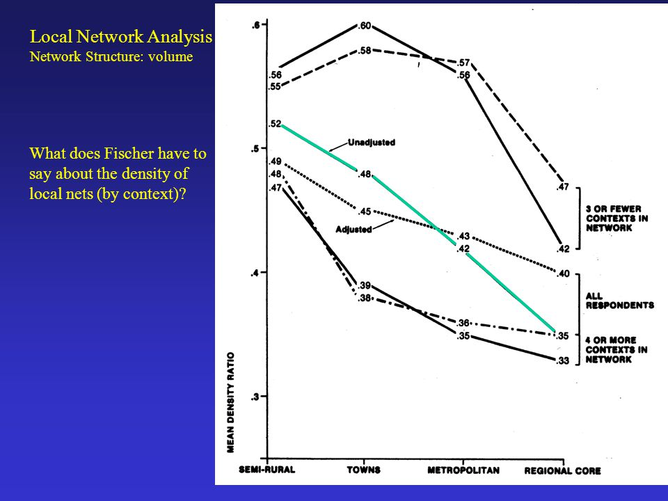 GSS & Density: Local Network Analysis Network Structure: volume