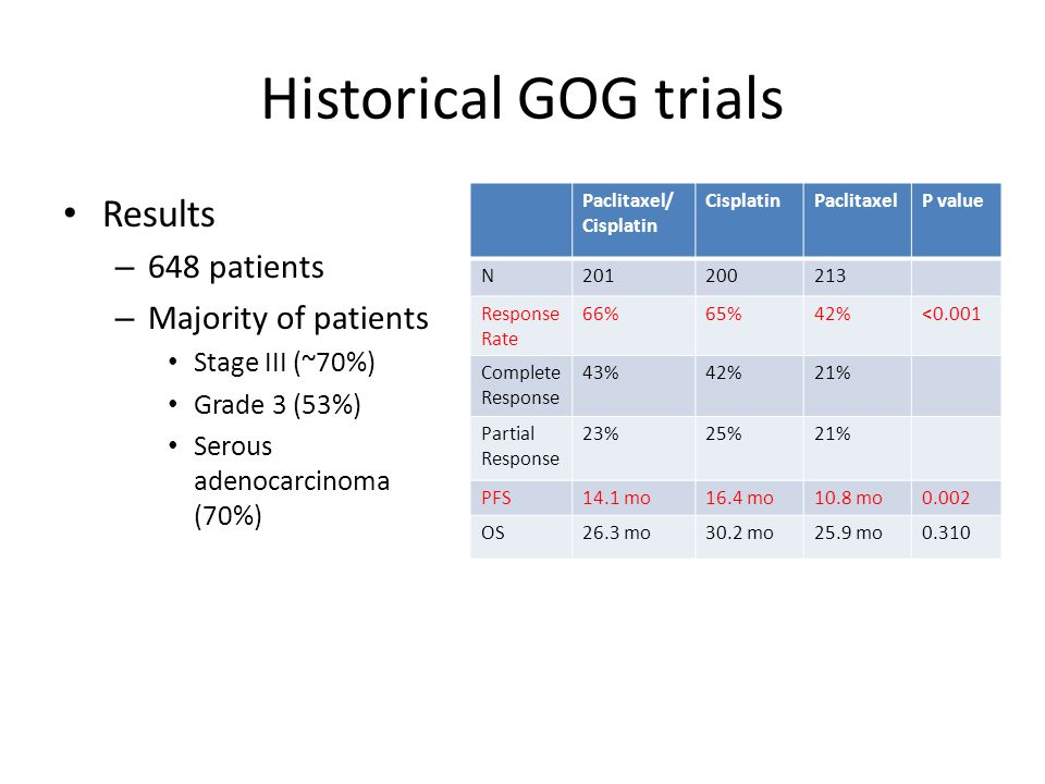 Historical GOG trials Conclusion – Cisplatin alone or in combination yielded superior response rates and PFS relative to paclitaxel. – OS was similar in all three arms – Combination therapy had a better toxicity profile – Standard of care continued to be Paclitaxel and Cisplatin