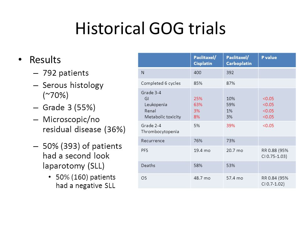 Historical GOG trials Conclusions – the combination of carboplatin plus paclitaxel is not inferior to cisplatin plus paclitaxel with regard to PFS and survival in patients with small-volume stage III epithelial ovarian cancer. – This trial was not designed to determine whether the carboplatin regimen was superior to the cisplatin regimen.