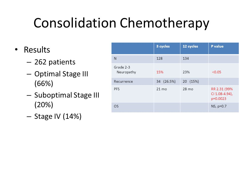 Consolidation Chemotherapy Conclusions – 12 cycles of consolidation paclitaxel significantly increases PFS – Once consolidation chemotherapy ended, high rate of recurrences documented – Issues with study Lack of QOL (study designed in 1997) Poor documentation of neuropathy Rationale for 3 months of paclitaxel was to encourage women to enroll rather than choose a study which had a no further therapy arm Study prematurely closed secondary to significant increase in PFS with 12 cycles of chemotherapy