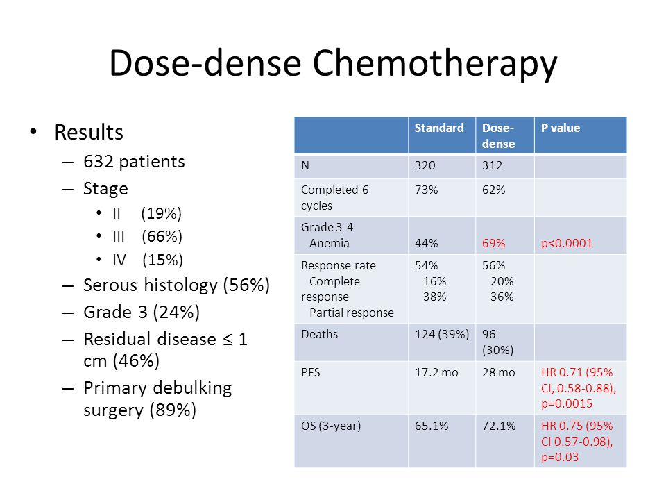 Dose-dense Chemotherapy Conclusions – Dose-dense paclitaxel significantly improved PFS and OS – 29% lower risk of progression – 25% lower risk of death – Low toxicity (anemia) – Median follow-up 42 months, median over-all survival has not yet been reached in either group