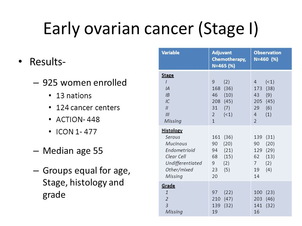 Early ovarian cancer (Stage I) Results- – Median duration of follow-up 4 years – 181 patients died: 78 in ACTION 103 in ICON1 – 245 patients had recurrence of disease: 112 in ACTION 133 in ICON1 – 5-year OS 82% (chemotherapy) vs.