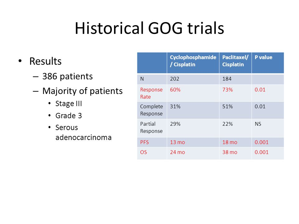 Historical GOG trials Conclusion – For suboptimally debulked Stage III and Stage IV epithelial ovarian cancer, Paclitaxel and Cisplatin provides a superior OS and PFS compared with Cyclophosphamide and Cisplatin – Standard of care shifted to Paclitaxel and Cisplatin