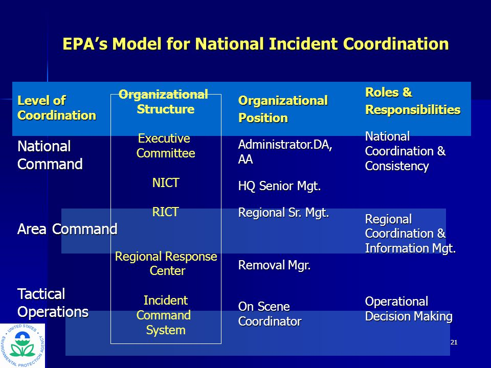 22 Removal Mgr/ Regional EOC Removal Mgr/ Regional EOC RICT Regional Administrator Regional Administrator HQ EOC OHS Administrator Nationally Significant Incident Management White House White House OSC/ ICS/ Unified Command OSC/ ICS/ Unified Command NICT
