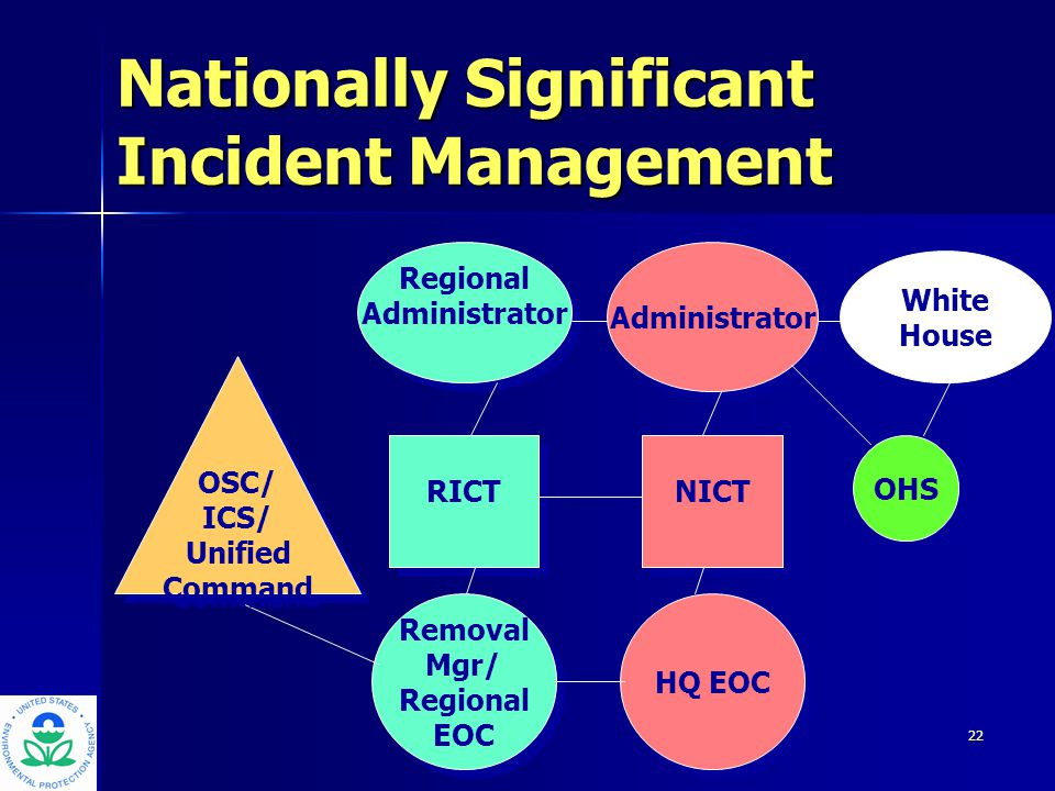 23 Area Command (Regional Response Center) RRT Regional backups City/state EOC OSC staff Administrator NICT HQ EOC NRT HQ Offices OHS Cabinet-level & Congressional Relations Other Agencies Nationally Significant Incident Unified Command OperationsPlanningLogistics Finance PIO JIC Regional Incident Coordination Team (RICT) Mayor Gov RA Congressional Offices Press / Public