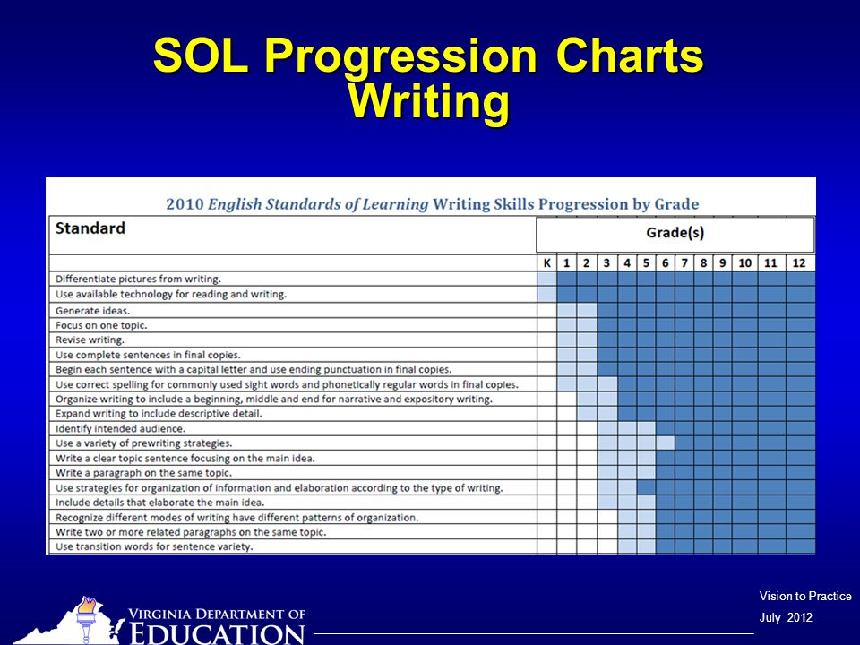 Vision to Practice July 2012 SOL Progression Charts Reading