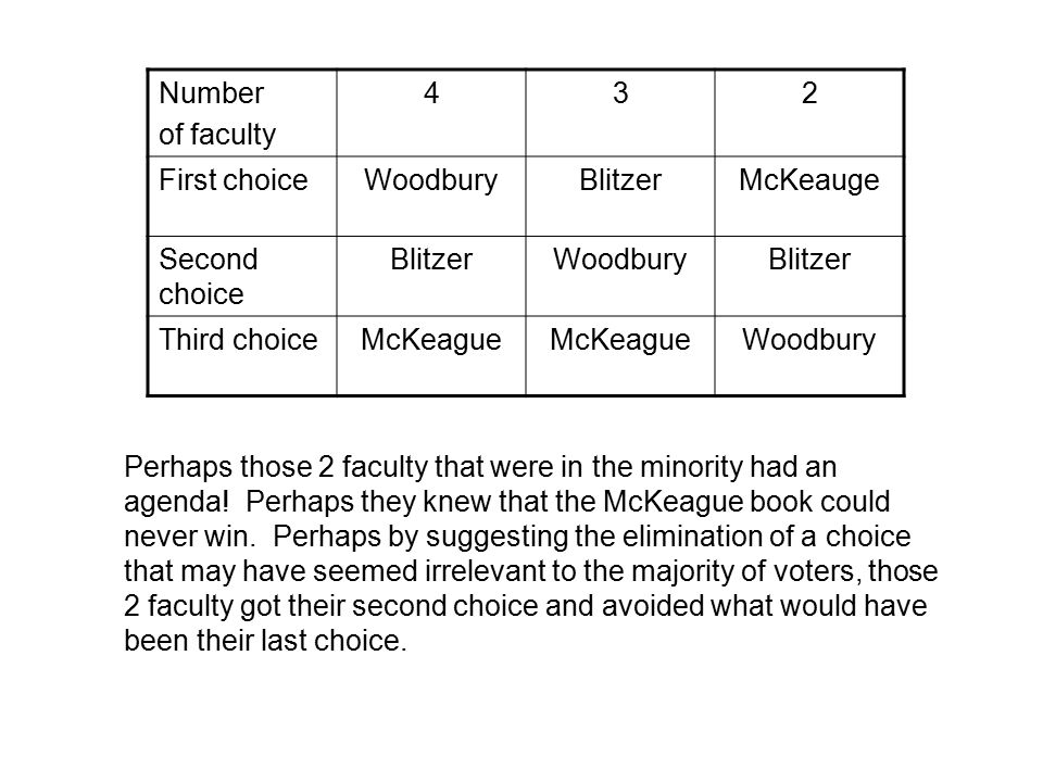 Number of faculty 45 First choiceWoodburyBlitzer Second choice BlitzerWoodbury Third choice By eliminating what might have seemed an irrelevant choice, because Mckeauge was not going to win, the results of the election have changed.