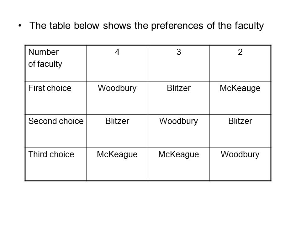 Based on these preferences, and using the Plurality method, the winner of the vote would be Woodbury.