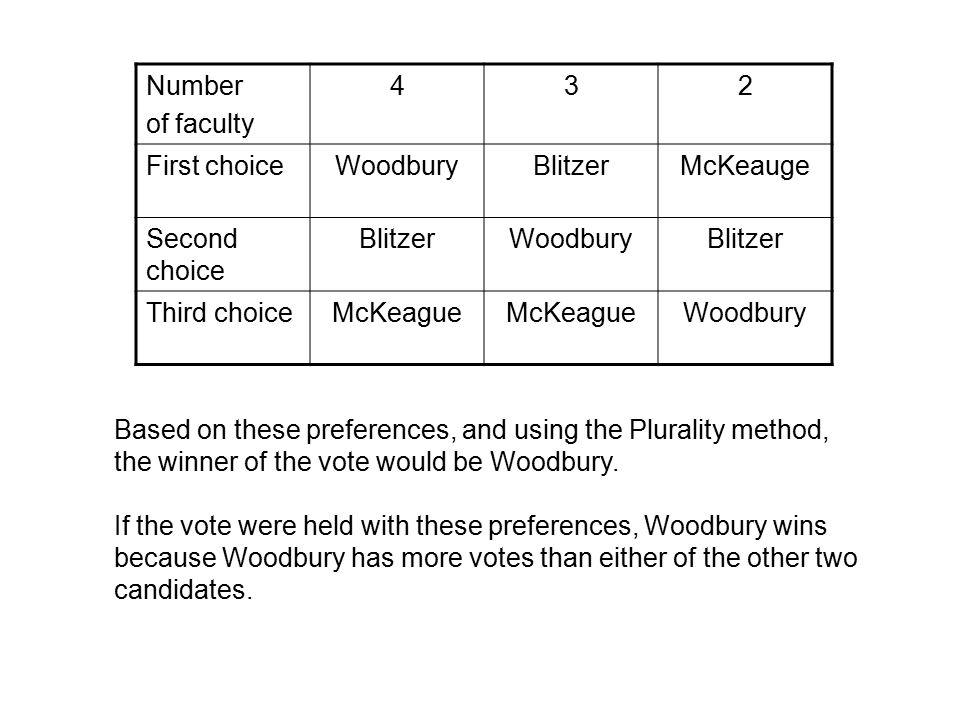 Number of faculty 432 First choiceWoodburyBlitzerMcKeauge Second choice BlitzerWoodburyBlitzer Third choiceMcKeague Woodbury Suppose that the 2 faculty members that prefer McKeague as their first choice realize that the majority of the faculty dislike the McKeauge book.