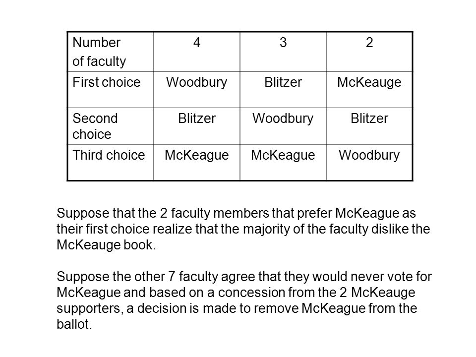 Number of faculty 432 First choiceWoodburyBlitzerMcKeauge Second choice BlitzerWoodburyBlitzer Third choiceMcKeague Woodbury Assuming everyone's preferences remain the same, even if McKeague is removed, the table appears as follows…