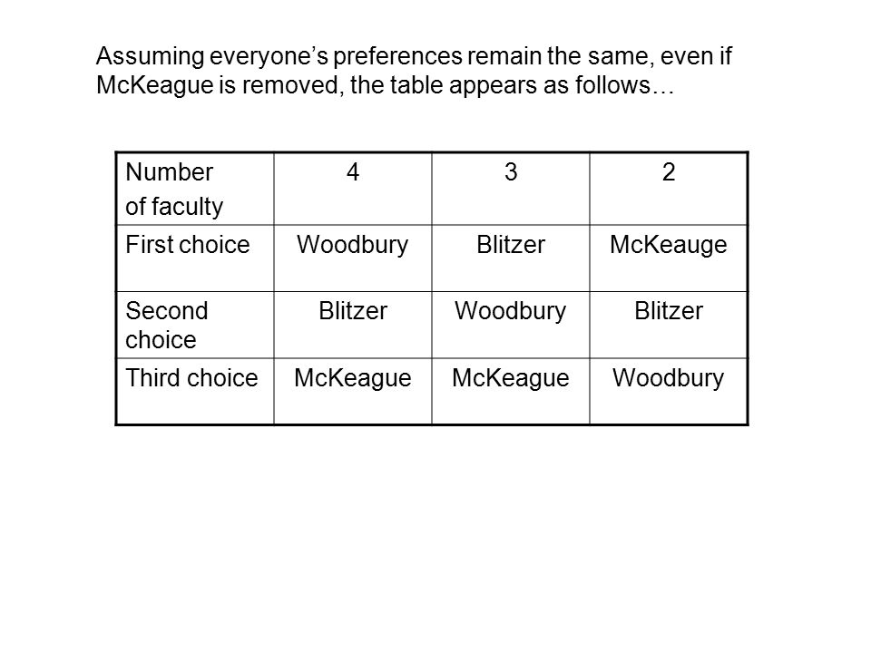 Number of faculty 432 First choiceWoodburyBlitzer Second choice BlitzerWoodburyBlitzer Third choiceWoodbury Assuming everyone's preferences remain the same, even if McKeague is removed, the table appears as follows…