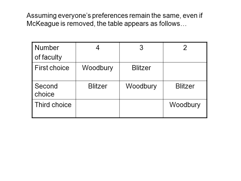 Number of faculty 45 First choiceWoodburyBlitzer Second choice BlitzerWoodbury Third choice Now we can align those voters whose preferences are the same.
