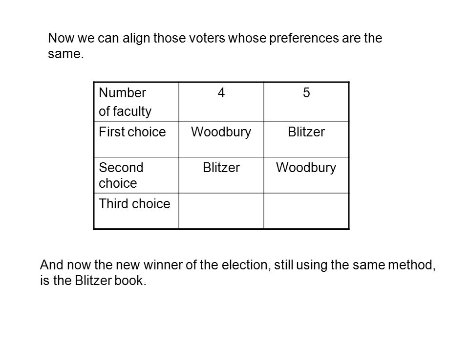 Number of faculty 432 First choiceWoodburyBlitzerMcKeauge Second choice BlitzerWoodburyBlitzer Third choiceMcKeague Woodbury Perhaps those 2 faculty that were in the minority had an agenda.