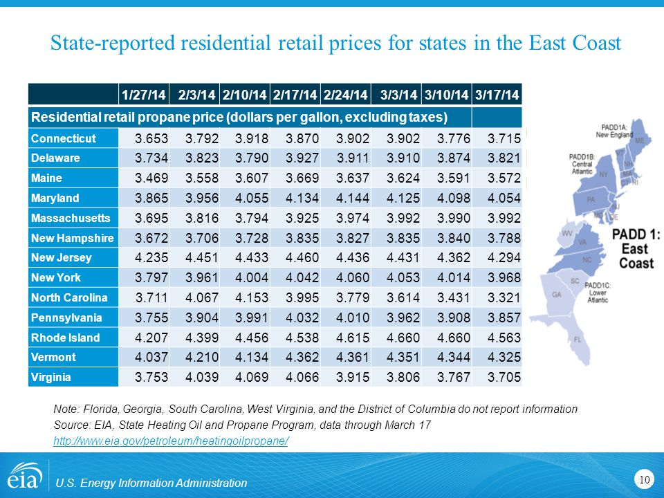 State-reported residential retail prices for states in the Midwest U.S.