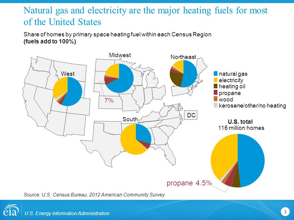 Of all homes heated by propane, 36% are in the Midwest U.S.