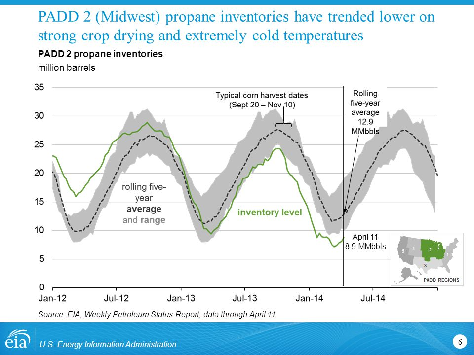 PADD 2 (Midwest) propane inventories remain below the 5-year average, but gap is narrowing U.S.
