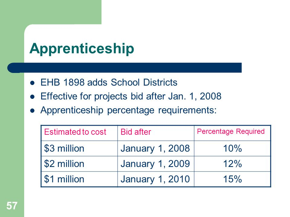 58 Apprenticeship Percentages may be adjusted for reasons specified in legislation.