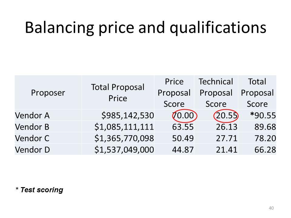 Differences in Total Scores Total Score (Pts) Vendor A87 Vendor B*86.5 Vendor C83 41 * Check decimal placement