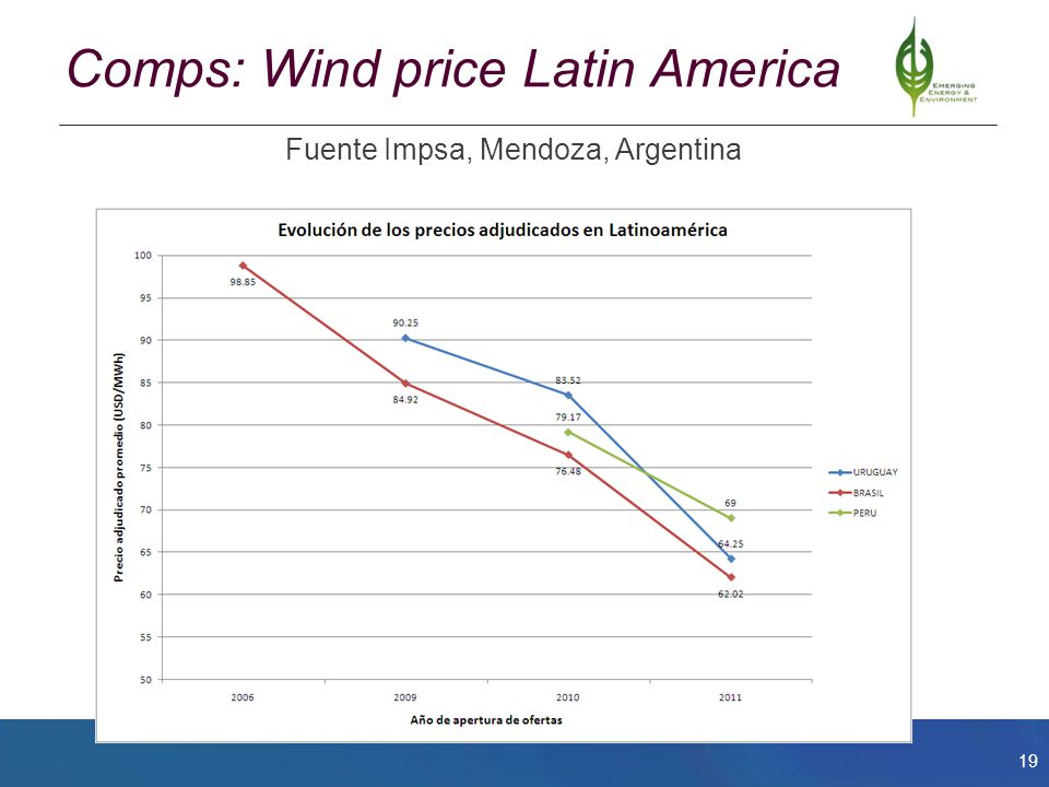 20 Other markets: Uruguay, Chile, Mexico Uruguay:  Started with wind auctions in 2010 and has had three rounds so far, up 450 MW awarded in feb 2012, at US$63.50/Mwh  Unclear whether SHP will be included in new rules Mexico  Self-generation market has proven slow to deploy SHP (circa 200-300 MW) over last 10 years for SHP  Widely expected Small Producer (< 30 MW) auctions to the federal utility to start in 2013, marginal cost pricing for utility Chile  ERNC law since 2010 has led to few SHP projects, < 10 MW is dispatched first  Ministry is reviewing auction models, expect to launch, but unclear about the timing Auctions are becoming increasingly used as a policy tool to encourage investment and keep prices for SHP and other renewables competitive.