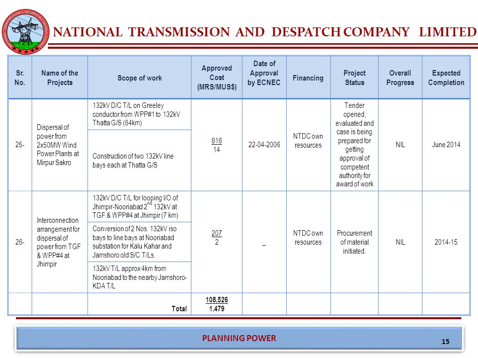 NATIONAL TRANSMISSION AND DESPATCH COMPANY LIMITED PLANNING POWER Summary of Ongoing 500kV Projects Sr.