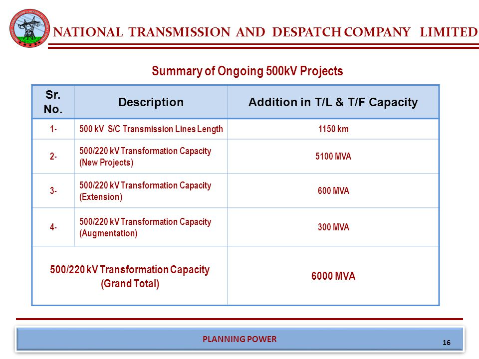 NATIONAL TRANSMISSION AND DESPATCH COMPANY LIMITED PLANNING POWER Summary of Ongoing 220kV Projects Sr.