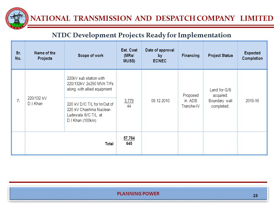 NATIONAL TRANSMISSION AND DESPATCH COMPANY LIMITED PLANNING POWER Summary of Projects Ready for Implementation Sr.