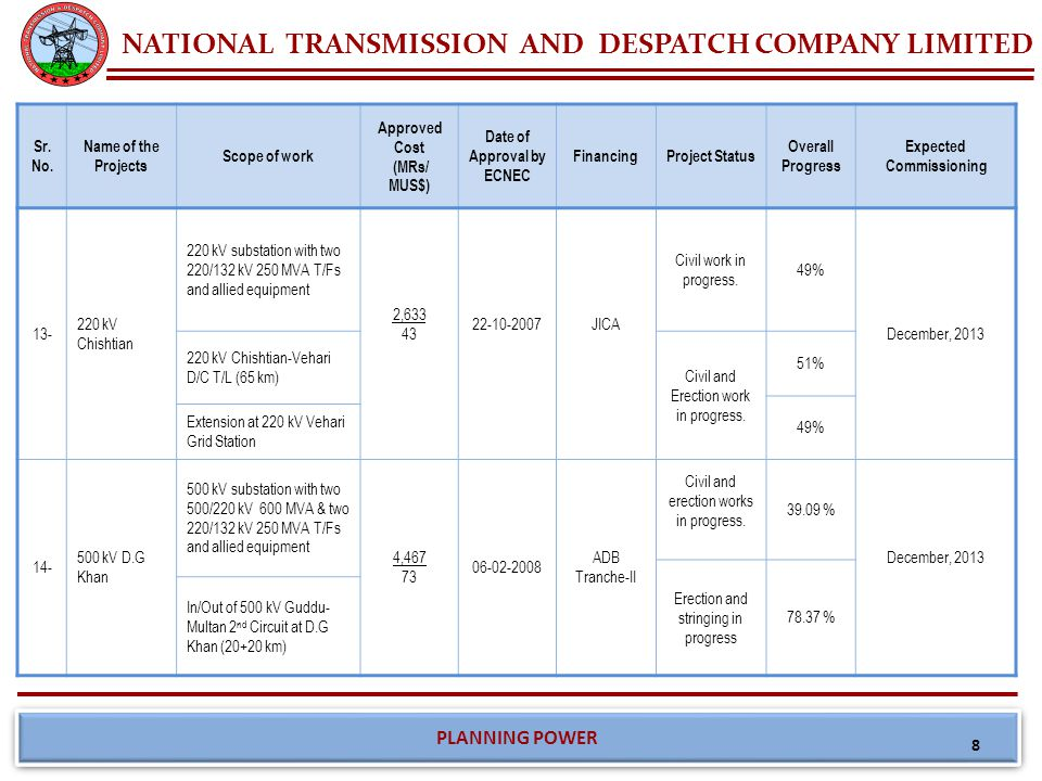 NATIONAL TRANSMISSION AND DESPATCH COMPANY LIMITED PLANNING POWER Sr.