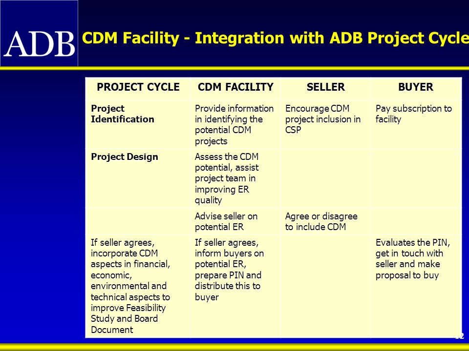 13 PROJECT CYCLE CDM FACILITY SELLERBUYER Share CDM Facility data obtained in the Feasibility Sudy Assist seller to evaluate proposal if requested Seller may request facility to assist in evaluation of buyer proposal Assist seller and buyer reach an agreement Shortlist and select buyers Buyer negotiates with seller Project Financing Share data and Project schedule with Facility Hires operational entity, and assist in preparation of PDD, registration with CDM Board Buyer pays facility to process CDM requirements Project Operation Assist in Monitoring project implementation Assist operation entity in verification and issuance of CERs Assist in the verification and documentation of CERs Assist in the transfer of CERs Collects CERs and turn over to buyer Pay for CER CDM Facility - Integration with ADB Project Cycle