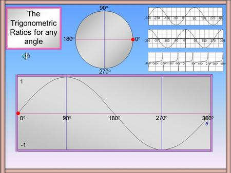 sinx + circle 90 o 180 o  0o0o 270 o 1 The Trigonometric Ratios for any angle 0 90 180 360270-90 -180 -270 -360 0 90180 270 -90 -180 -270 -360360 450.