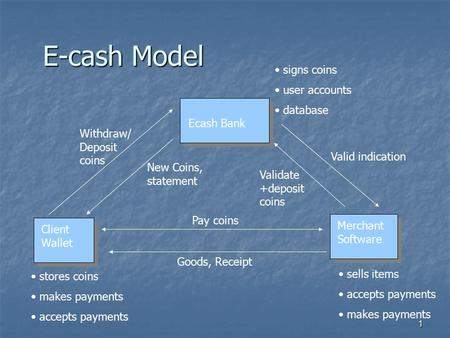 1 E-cash Model Ecash Bank Client Wallet Merchant Software stores coins makes payments accepts payments Goods, Receipt Pay coins sells items accepts payments.