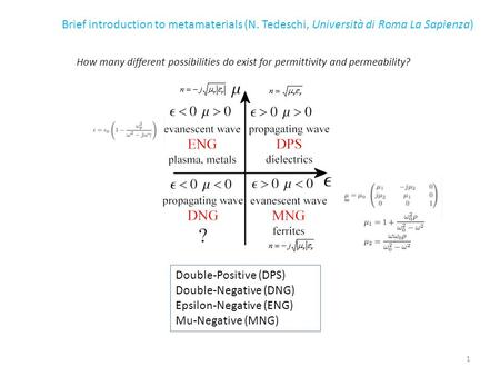 Double-Positive (DPS) Double-Negative (DNG) Epsilon-Negative (ENG) Mu-Negative (MNG) How many different possibilities do exist for permittivity and permeability?