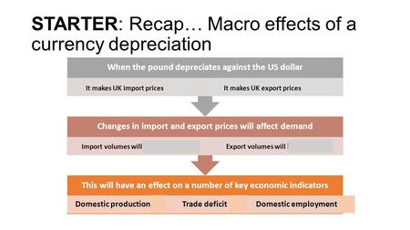 STARTER: Recap… Macro effects of a currency depreciation This will have an effect on a number of key economic indicators Domestic productionTrade deficitDomestic.