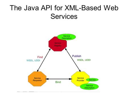 The Java API for XML-Based Web Services. A Web Service example in Java SOAP-awareServlet (e.g. Apache Axis2) SOAP-awareServlet Any class processing the.