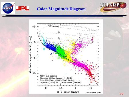 Color Magnitude Diagram VG. So we want a color magnitude diagram for AGN so that by looking at the color of an AGN we can get its luminosity –But AGN.