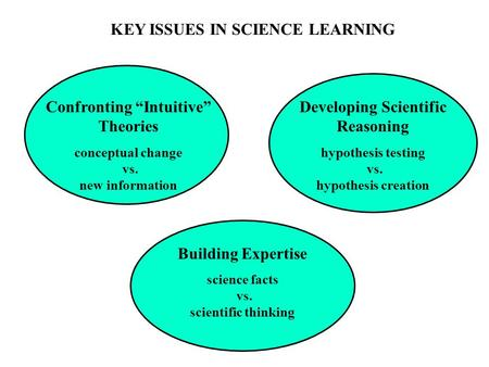"KEY ISSUES IN SCIENCE LEARNING Confronting ""Intuitive"" Theories conceptual change vs. new information Developing Scientific Reasoning hypothesis testing."
