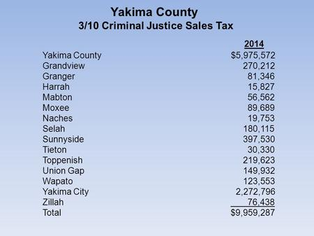 Yakima County 3/10 Criminal Justice Sales Tax 2014 Yakima County $5,975,572 Grandview 270,212 Granger 81,346 Harrah 15,827 Mabton 56,562 Moxee 89,689 Naches.