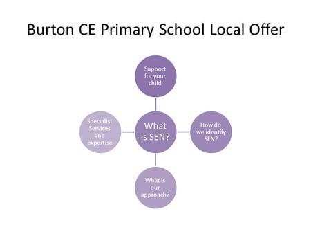 Burton CE Primary School Local Offer What is SEN? Support for your child How do we identify SEN? What is our approach? Specialist Services and expertise.