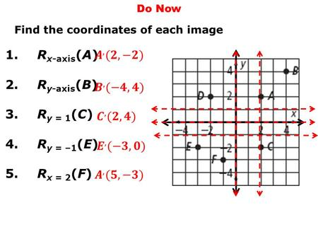 Translations Do Now Find the coordinates of each image 1.R x-axis (A) 2.R y-axis (B) 3.R y = 1 (C) 4.R y = –1 (E) 5.R x = 2 (F)