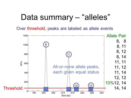 "Data summary – ""alleles"" Threshold Over threshold, peaks are labeled as allele events All-or-none allele peaks, each given equal status Allele Pair 8,"