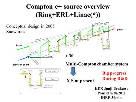Laser electron beam x 30 Multi-Compton chamber system γ-ray 92.243cm Conceptual design in 2005 Snowmass X 5 at present Big progress During R&D.