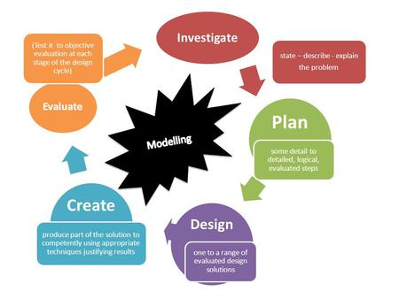 Investigate Plan Design Create Evaluate (Test it to objective evaluation at each stage of the design cycle) state – describe - explain the problem some.