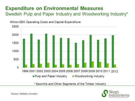 Expenditure on Environmental Measures Swedish Pulp and Paper Industry and Woodworking Industry* Source: Statistics Sweden Million SEK Operating Costs and.
