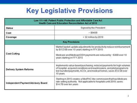 Key Legislative Provisions 1 Law 111-148: Patient Public Protection and Affordable Care Act Health Care and Education Reconciliation Act of 2010 Status.