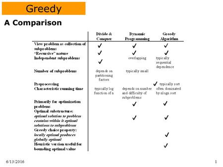 "6/13/20161 Greedy A Comparison. 6/13/20162 Greedy Solves an optimization problem: the solution is ""best"" in some sense. Greedy Strategy: –At each decision."