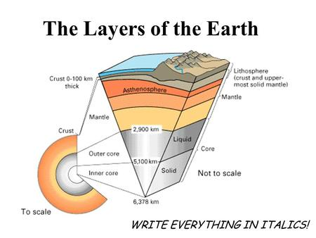 The Layers of the Earth WRITE EVERYTHING IN ITALICS!
