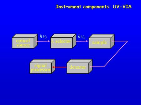 Instrument components: UV-VIS signal processor optical source h  sample h  detector selector.