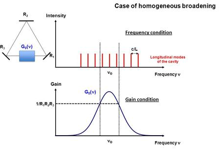 0 Frequency Gain 1/R 1 R 2 R 3 0 Frequency Intensity Longitudinal modes of the cavity c/L G 0 ( ) Case of homogeneous broadening R2R2 R3R3 R1R1 G 0 ( )
