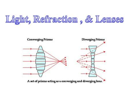 Light will refract (change direction) upon entering a new substance. If the new substance is more optically dense, the light will bend toward the normal.