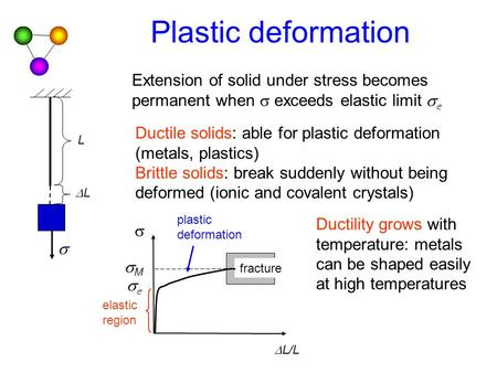 Plastic deformation L LL   elastic region fracture ee MM  L/L plastic deformation Extension of solid under stress becomes permanent when  exceeds.